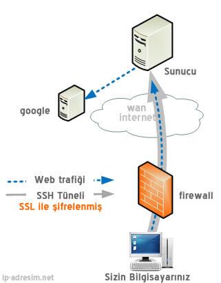 SSH Nasıl Çalışır